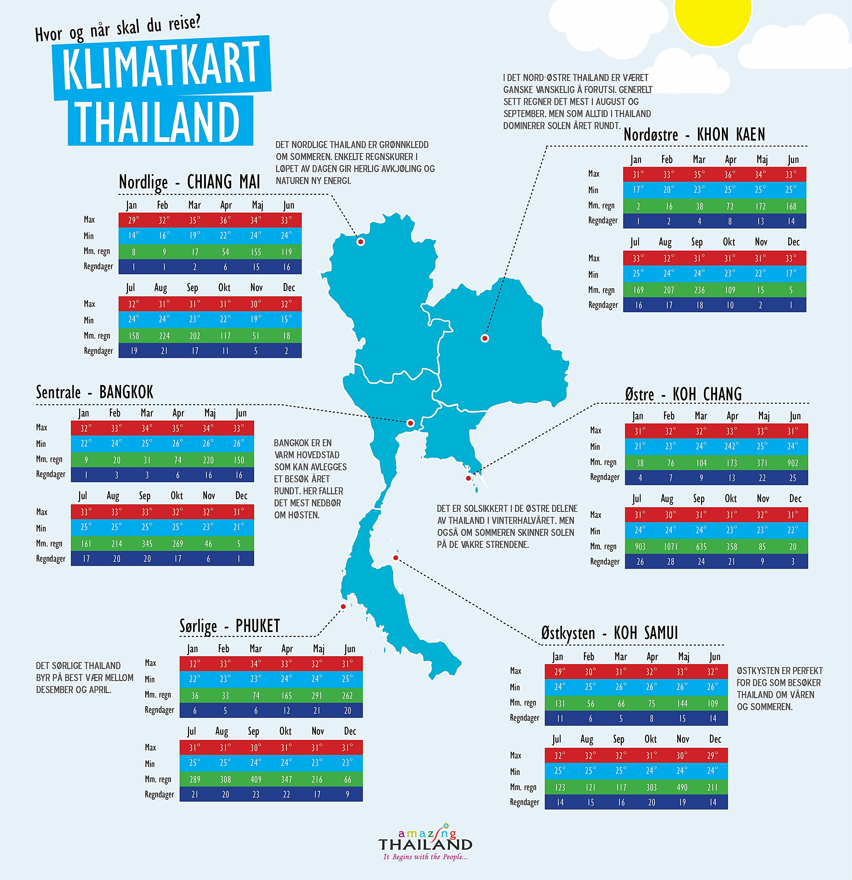 Thailand i juli måned